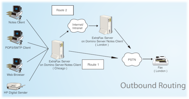 Outbound Routing
